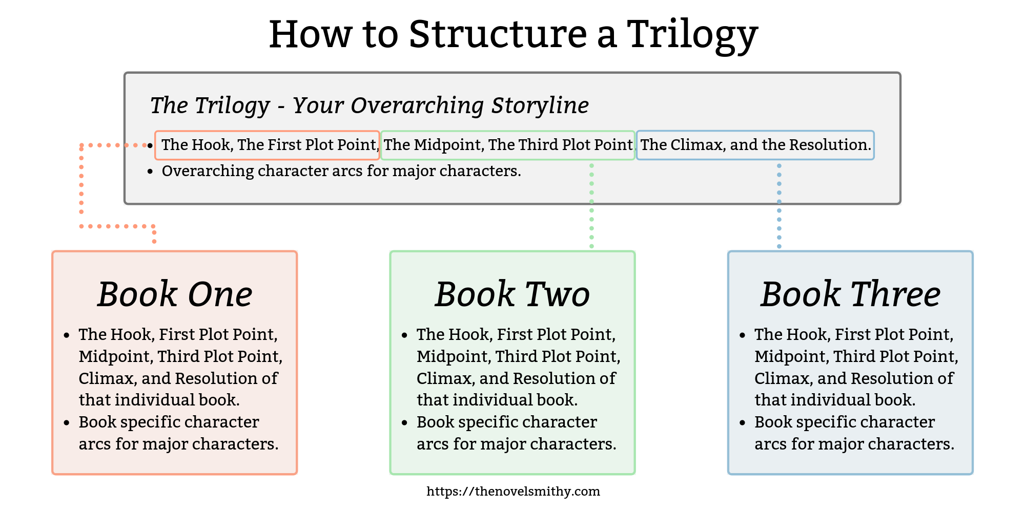 Graph of how to structure a trilogy of novels